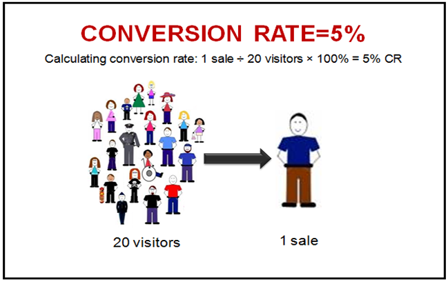 Tối ưu tỷ lệ chuyển đổi cho website bán hàng